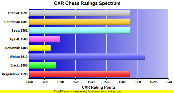 CXR Chess Ratings Spectrum Bar Chart for Player Nicolas Garcia