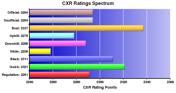 CXR Chess Ratings Spectrum Bar Chart for Player Miguel Espino