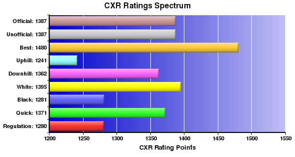 CXR Chess Ratings Spectrum Bar Chart for Player Aaron Bright