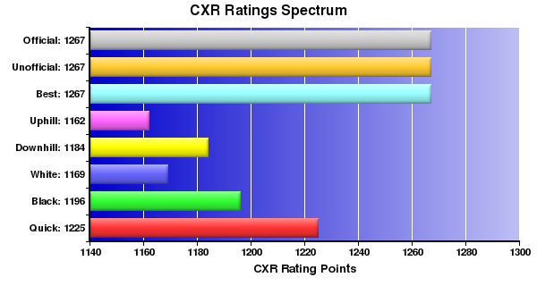 CXR Chess Ratings Spectrum Bar Chart for Player Kurt Achiu