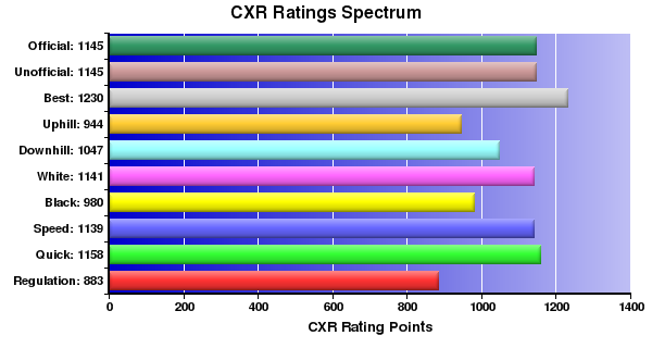 CXR Chess Ratings Spectrum Bar Chart for Player Nathaniel Brown