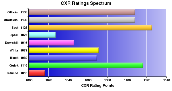 CXR Chess Ratings Spectrum Bar Chart for Player Robert Matyjewicz