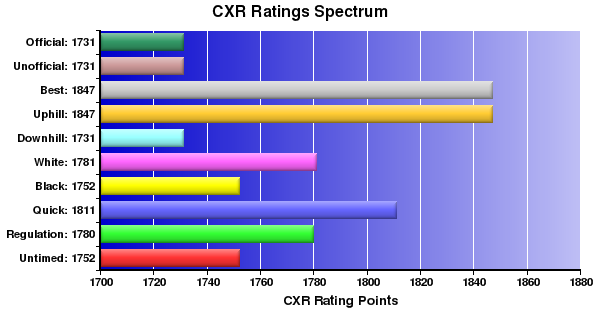 CXR Chess Ratings Spectrum Bar Chart for Player Ed Levinson