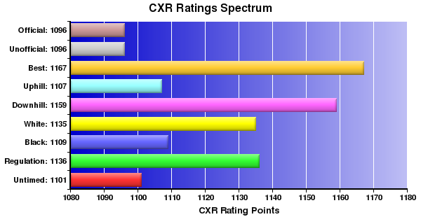 CXR Chess Ratings Spectrum Bar Chart for Player Rob Stevens
