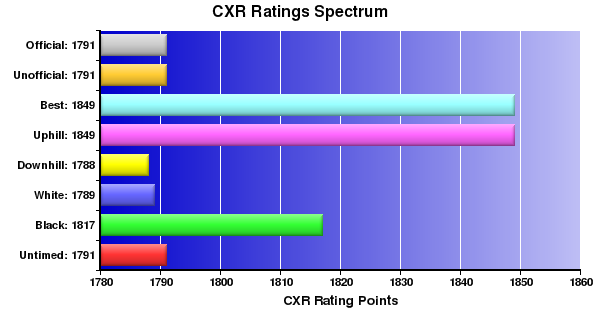 CXR Chess Ratings Spectrum Bar Chart for Player Dick Theroux