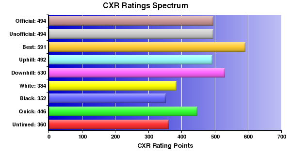 CXR Chess Ratings Spectrum Bar Chart for Player Nathan Plater