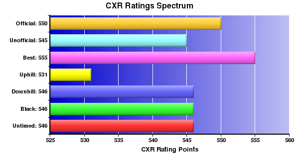 CXR Chess Ratings Spectrum Bar Chart for Player Gus Pearl
