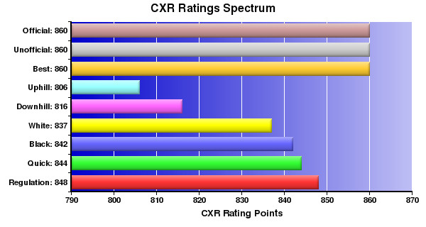 CXR Chess Ratings Spectrum Bar Chart for Player Brandon Yuen
