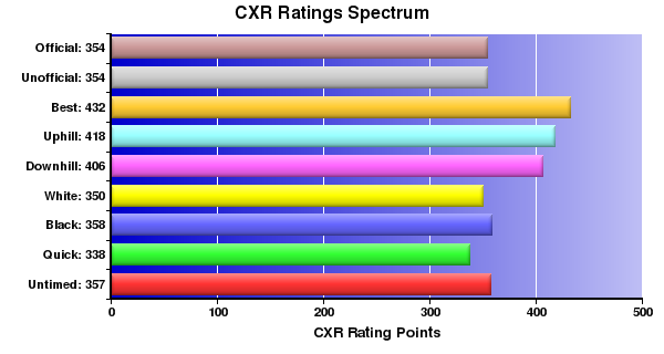 CXR Chess Ratings Spectrum Bar Chart for Player Z Warnar