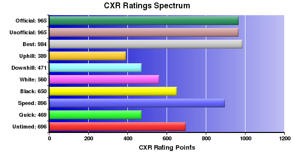 CXR Chess Ratings Spectrum Bar Chart for Player A Matheson-Smith