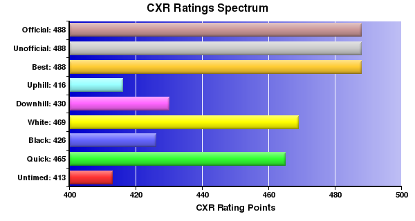 CXR Chess Ratings Spectrum Bar Chart for Player A Mondal