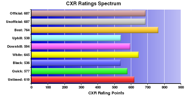 CXR Chess Ratings Spectrum Bar Chart for Player R Hill