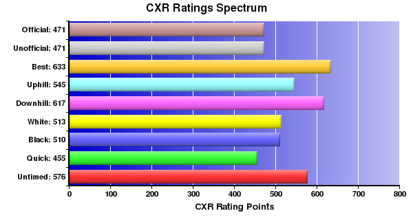CXR Chess Ratings Spectrum Bar Chart for Player Nicole Tanaka