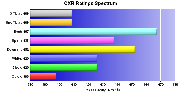 CXR Chess Ratings Spectrum Bar Chart for Player Hunter Kaleopaa