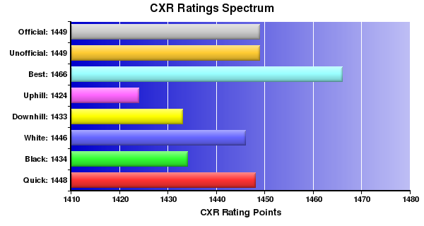 CXR Chess Ratings Spectrum Bar Chart for Player Sonya Vohra