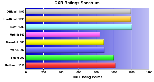 CXR Chess Ratings Spectrum Bar Chart for Player Timothy M