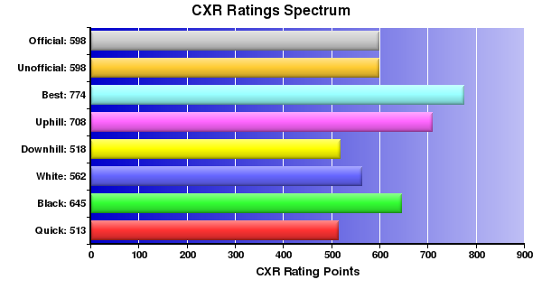 CXR Chess Ratings Spectrum Bar Chart for Player Noah Maguigad