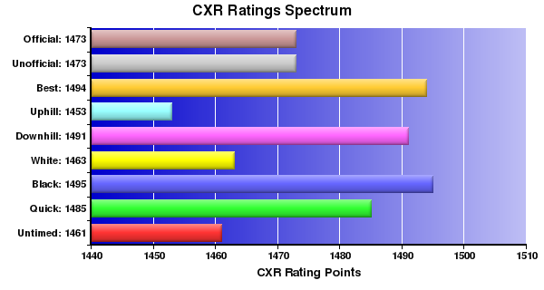 CXR Chess Ratings Spectrum Bar Chart for Player Paul Hinrichs
