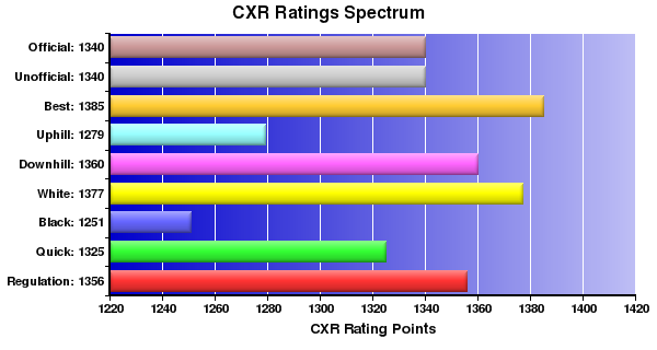 CXR Chess Ratings Spectrum Bar Chart for Player R Lee