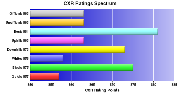 CXR Chess Ratings Spectrum Bar Chart for Player Alan Le