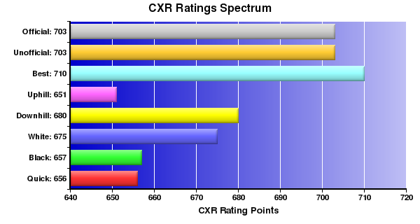 CXR Chess Ratings Spectrum Bar Chart for Player Luis Giles