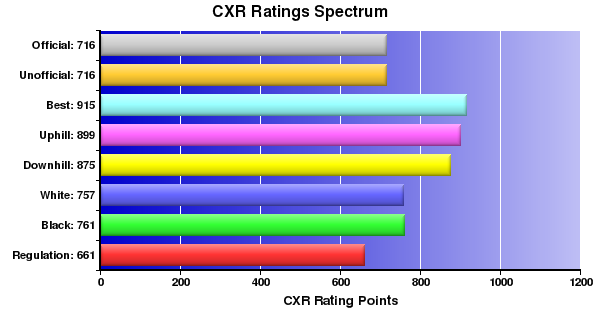 CXR Chess Ratings Spectrum Bar Chart for Player Joshua Drumm