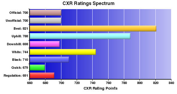 CXR Chess Ratings Spectrum Bar Chart for Player Kevin Wang