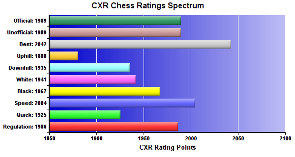 CXR Chess Ratings Spectrum Bar Chart for Player Kenneth Fee