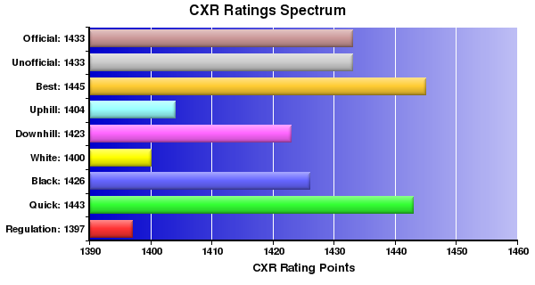 CXR Chess Ratings Spectrum Bar Chart for Player Lawrence Figg