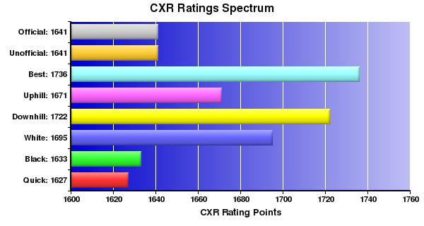 CXR Chess Ratings Spectrum Bar Chart for Player Bob Spies