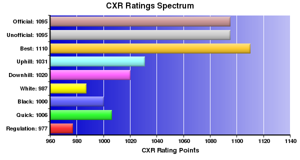 CXR Chess Ratings Spectrum Bar Chart for Player Zachary Schuh