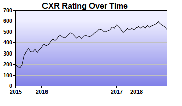 CXR Chess Rating Chart for Player Josee Eischen