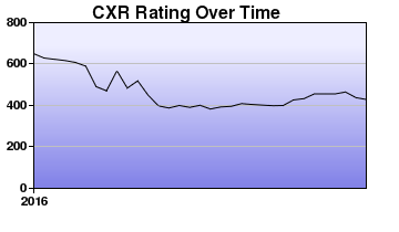 CXR Chess Rating Chart for Player Jason Devinney
