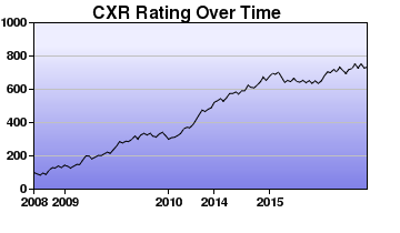 CXR Chess Rating Chart for Player Case Pirrong