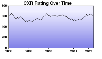 CXR Chess Rating Chart for Player Emmitt Brandt