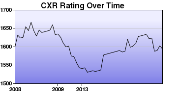 CXR Chess Rating Chart for Player Laurence Coker