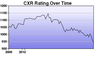 CXR Chess Rating Chart for Player Rodney Crites
