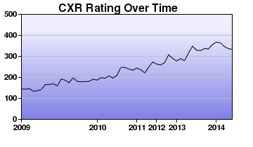 CXR Chess Rating Chart for Player Alexander Cook