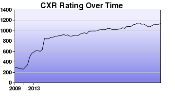 CXR Chess Rating Chart for Player Augustus Glazier