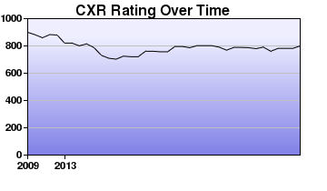 CXR Chess Rating Chart for Player Gavin Glazier