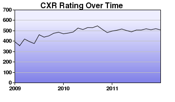 CXR Chess Rating Chart for Player Michael Crook