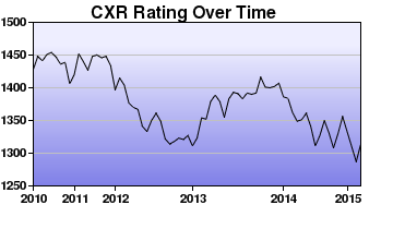 CXR Chess Rating Chart for Player Chris Hargreaves