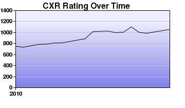 CXR Chess Rating Chart for Player D Greene