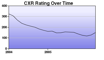 CXR Chess Rating Chart for Player T Clauson