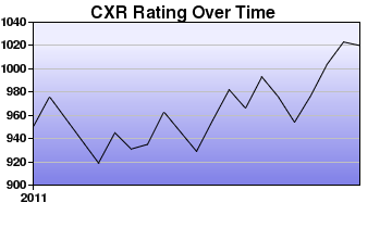 CXR Chess Rating Chart for Player Alvin Deguzman