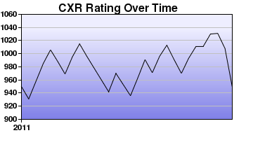 CXR Chess Rating Chart for Player Jedidia Diaz