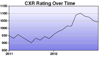 CXR Chess Rating Chart for Player Daryll Garcia