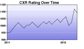 CXR Chess Rating Chart for Player Keiffer Pelias
