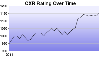 CXR Chess Rating Chart for Player Aaron Tanyag