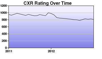 CXR Chess Rating Chart for Player Joaquin Valencia